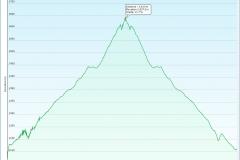 Lake Cobbler to Mt Cobbler and return