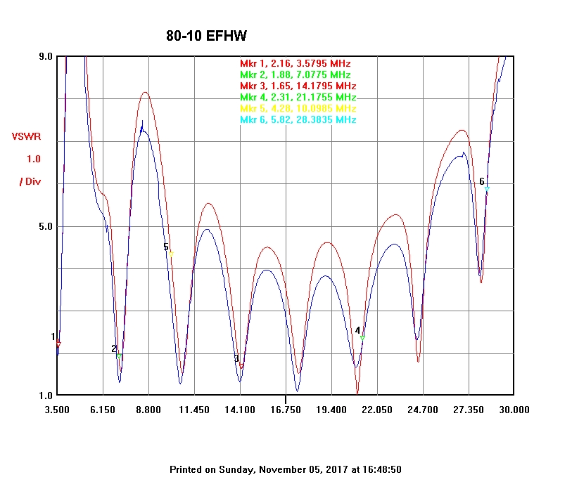 Multiband End-fed 80-10m antenna
